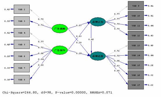 图三:结构方程模型运行结果
